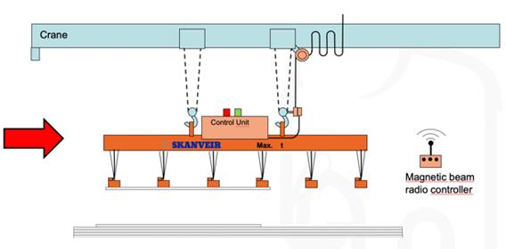 magnetic lifters for plate handling new skanveir integra way